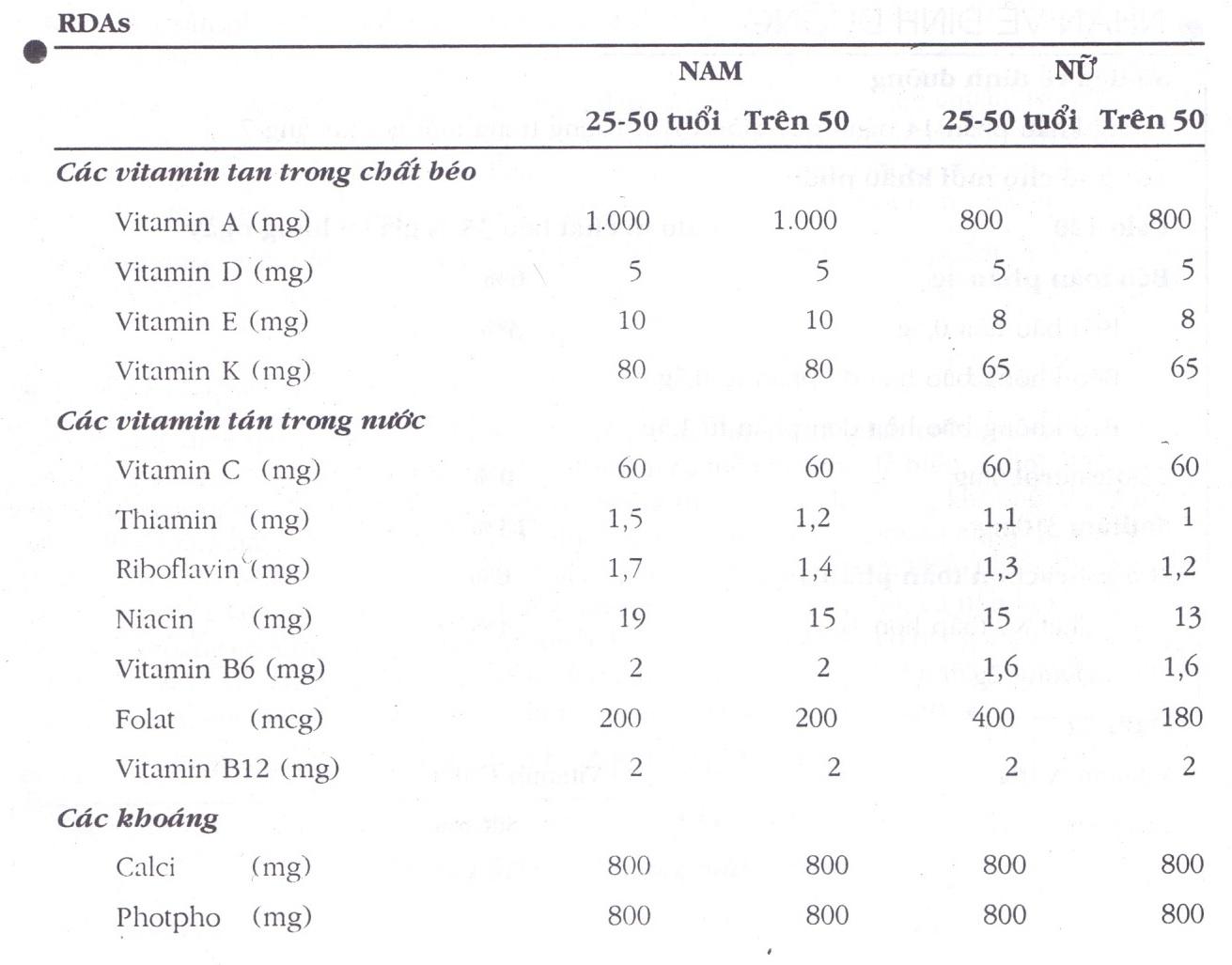 Chế độ ăn uống theo hướng dẫn của USRDAs, RDIs, VA, RDAs