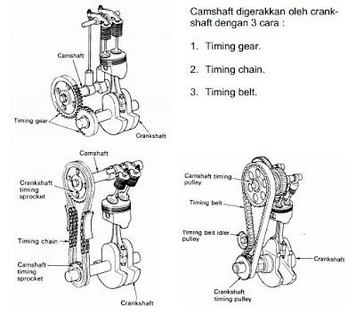 Fungsi Komponen – Komponen Pada Prosedur Katup ( Pelopor Katup )
