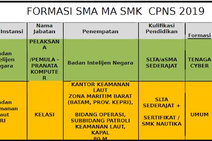 Nama Instansi CPNS 2019 untuk Lulusan SMK dan SMA