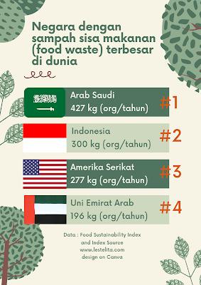 Rangking Food Waste