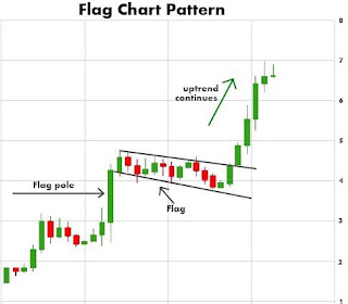 Image contains the chart showing flag pattern formation