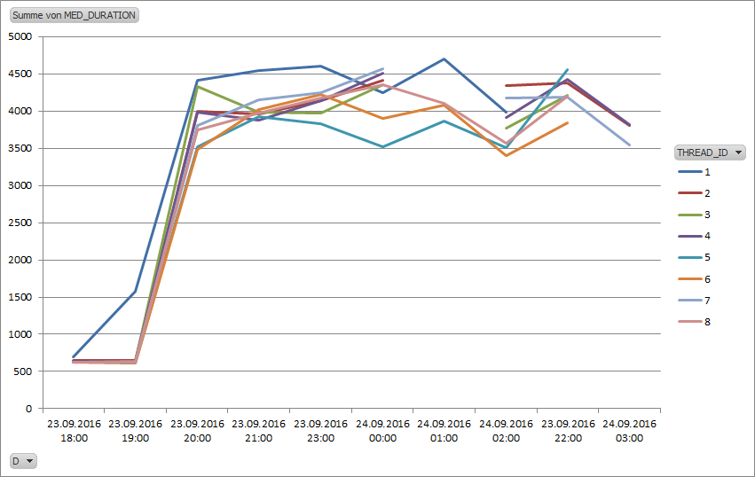 Rds Iops Limits