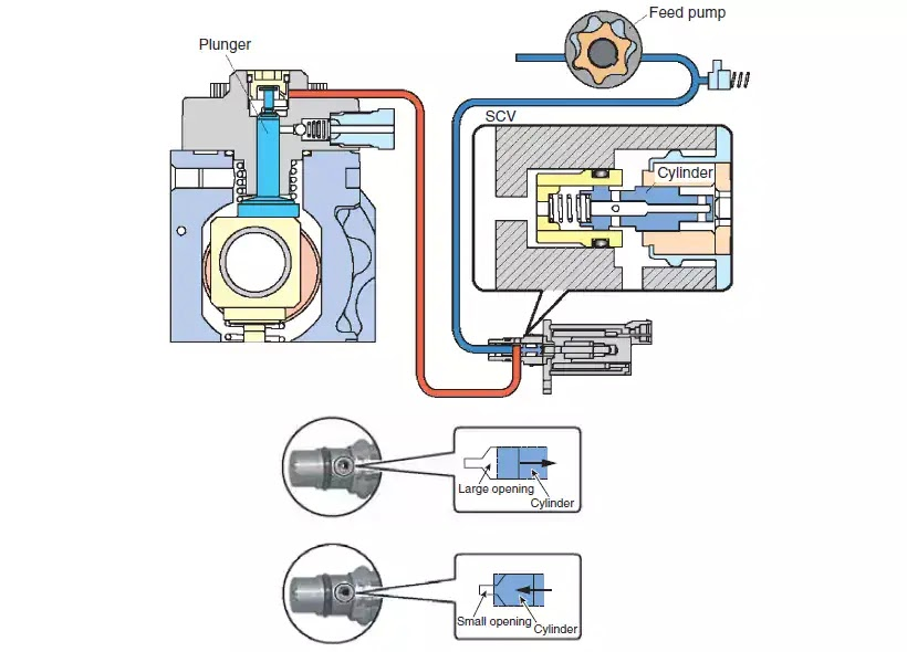 Common rail injection system