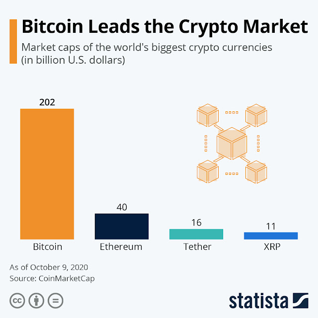 Bitcoin Leads the Crypto Market #infographic #Crypto Market #Cryptocurrency #Crypto