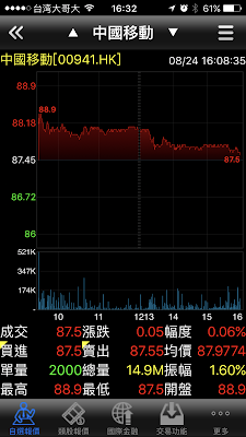 大昌證券複委託港股的中國移動(00941.HK)股票在8/24的即時走勢圖