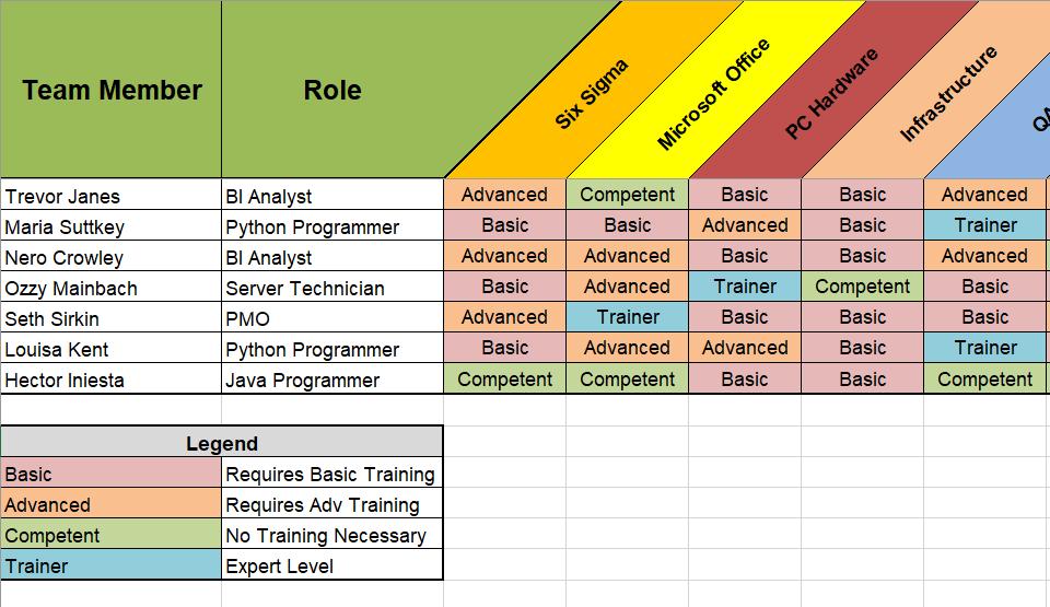 skills matrix template free project management templates