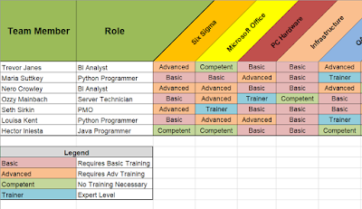Employee Competency Matrix Template
