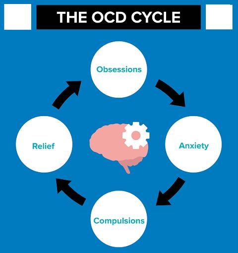 Diagramatic Explanation of Obsessive Compulsive Disorder - OCD मनोग्रसित बाध्यता विकार