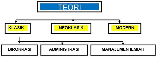 Pengertian dan Contoh Teori Organisasi Menurut Para Ahli 1_