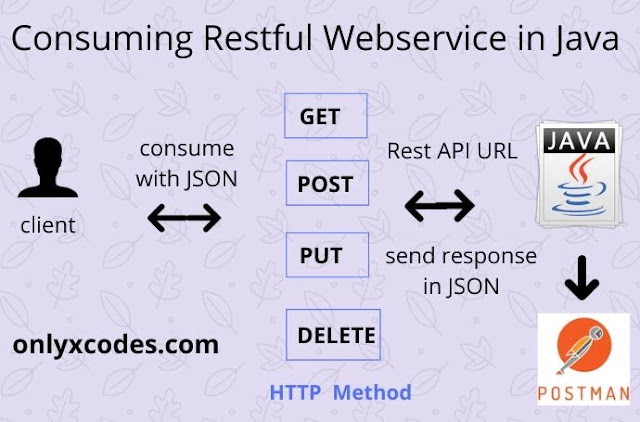 Consume Restful Webservice in Java.