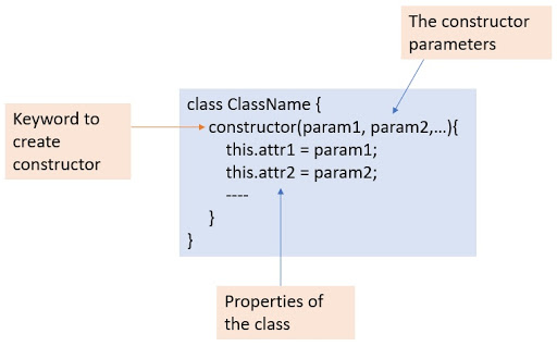 Syntax of javascript constructor