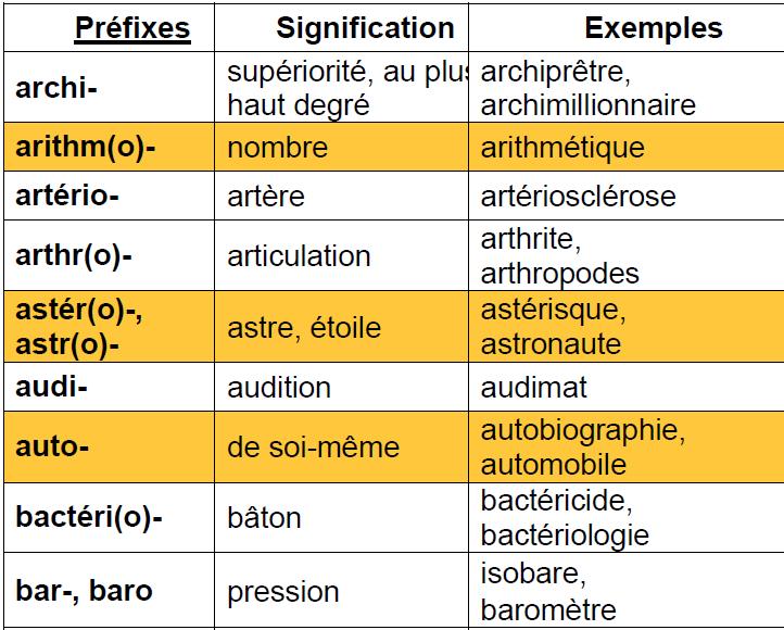 les préfixes les plus courants de la langue française