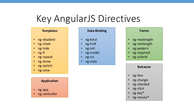 Happy Coding Angularjs Create Custom Directives