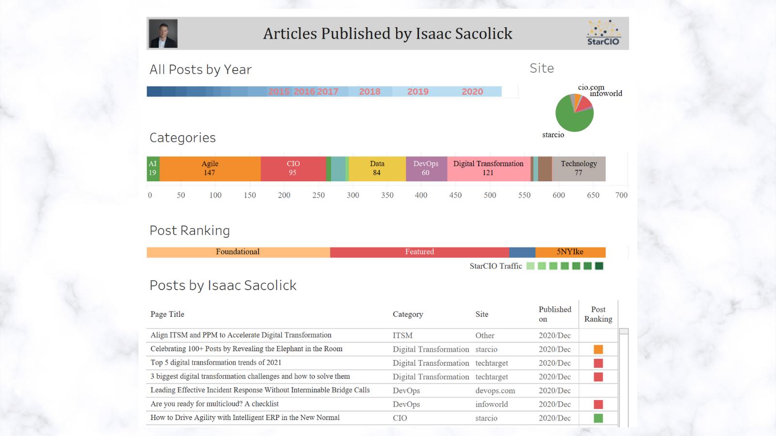 650+ Articles by Isaac Sacolick