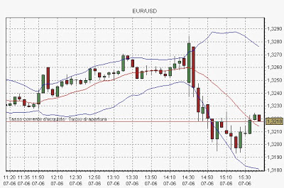 [VIDEO] Trading Intraday su Forex con Plus500 1