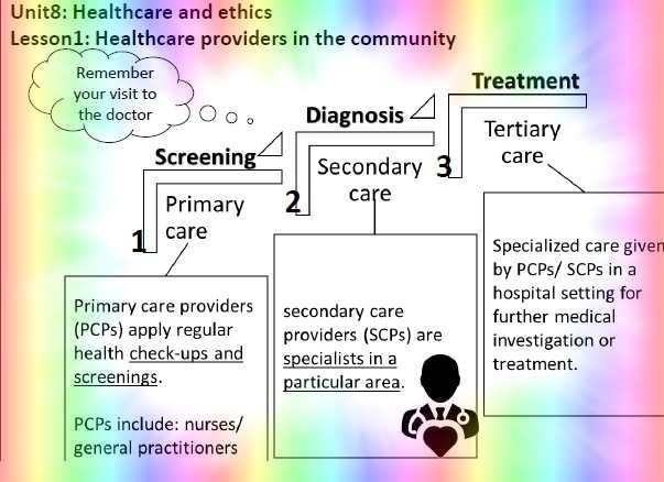 ملخص علوم صحية للصف الثانى عشر الفصل الثالث 2019 - مناهج الامارات