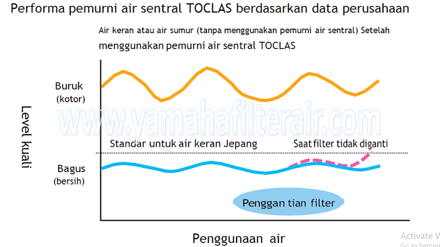 Performa Filter Air TOCLAS