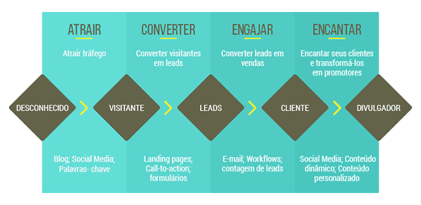 Processo e metodologia do Inbound Marketing