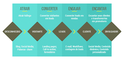 Modelo de estratégia do Inbound Marketing para médico e dentista