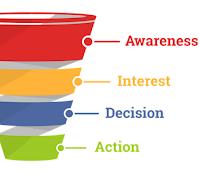 Pengertian Sales Funnel, Fungsi, Cara Kerja, dan Tahapannya