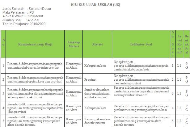 Kisi - Kisi Soal IPS Ujian Sekolah SD/MI Tahun 2020 - Guru Krebet 3