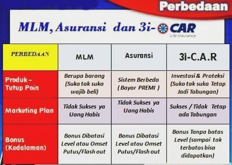 Diagram tabel perbandiungan nabung 3inetworks-CAR dengan Lainya