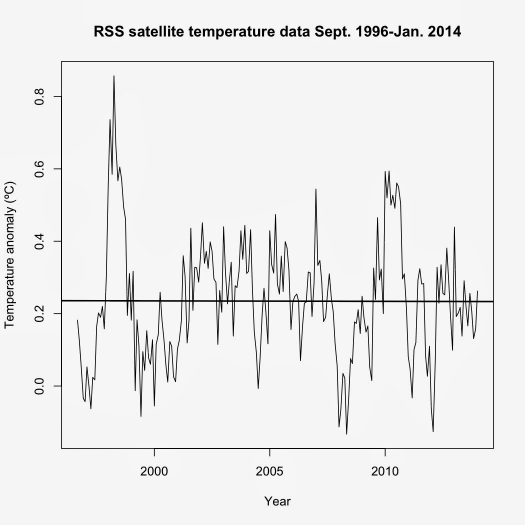 Monckton, RSS, and no warming since September 1996