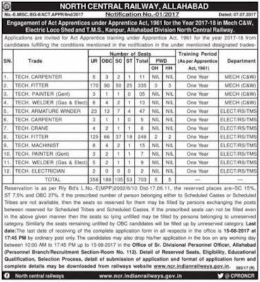NCR (North Central Railway) Recruitment Notification 2017