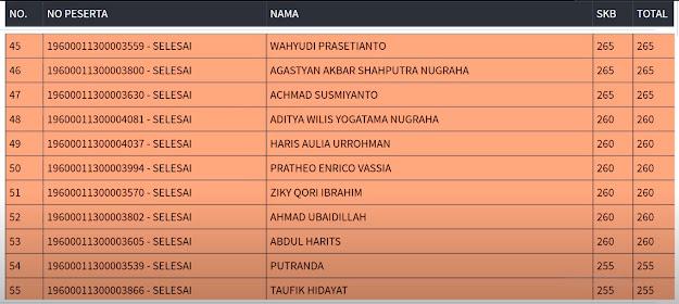 Hasil SKB Sesi 3 CPNS 2019 PROVINSI DKI JAKARTA 5 September 2020