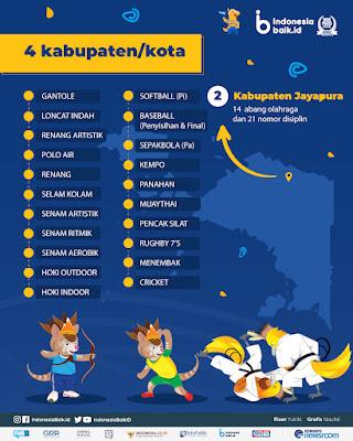 klaster pertandingan pon xx kabupaten jayapura