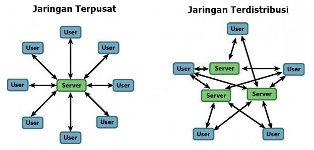 jaringan client server