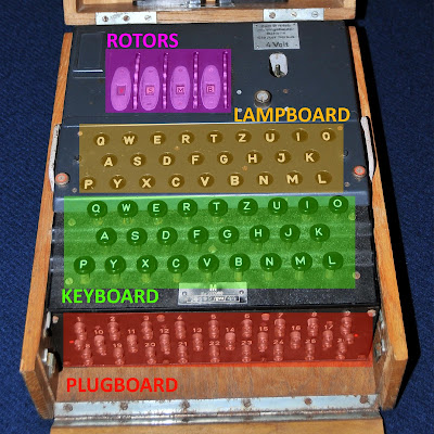 Четыре основных компонента Enigma: четыре ротора, ламповая панель, клавиатура и коммутационная панель.