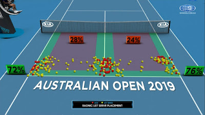 Tennis serve placements from Milos Raocic in Australian Open 2019.