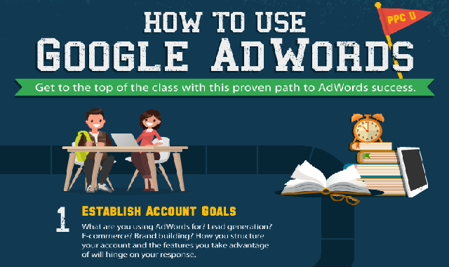 How to Use Google AdWords #infographic