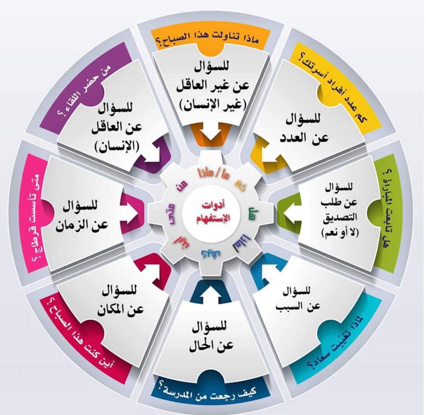 لوحة تعليمية أدوات الإستفهام  pdf