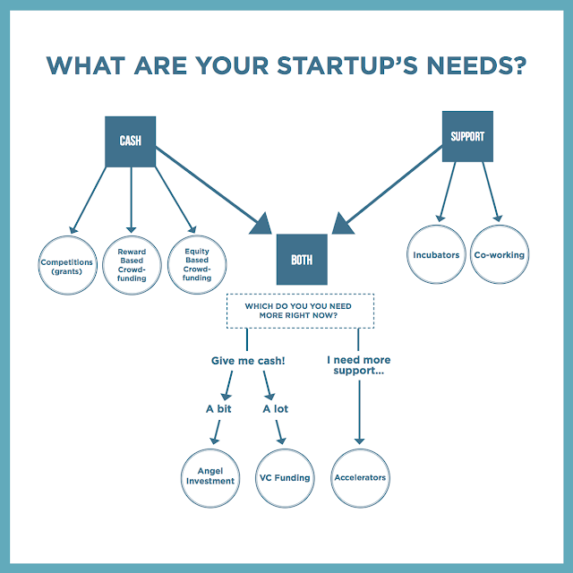 How start up gets money different funds at each level