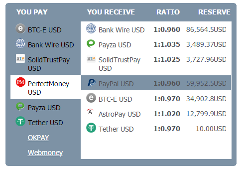 How to Receive Payment from Perfect Money to PayPal