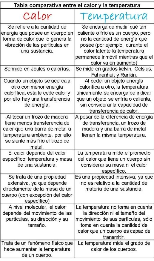 Diferencias entre el calor y la temperatura - tabla comparativa - sdce.es - sitio de consulta escolar