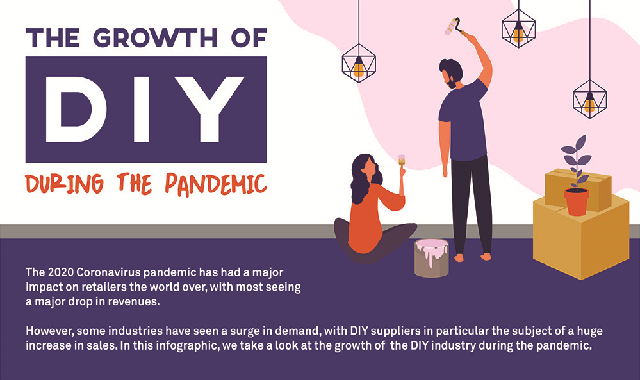 The Growth of DIY during the Pandemic #infographic