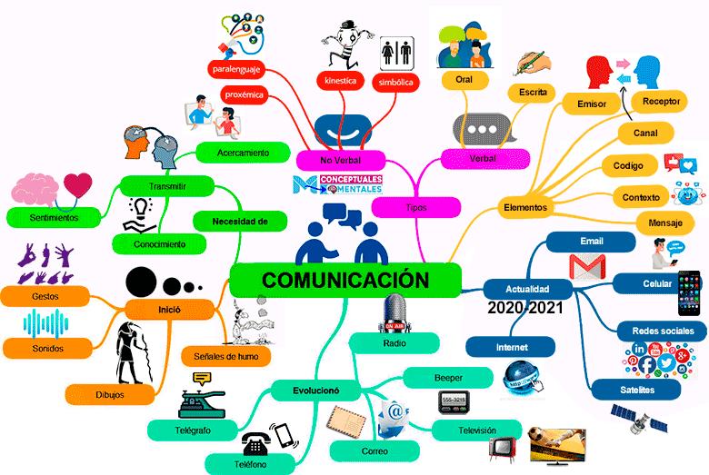 Mapa mental de la comunicación con imágenes y dibujos