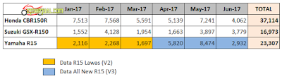 Data Penjualan Motor Sport 150 cc tahun 2017