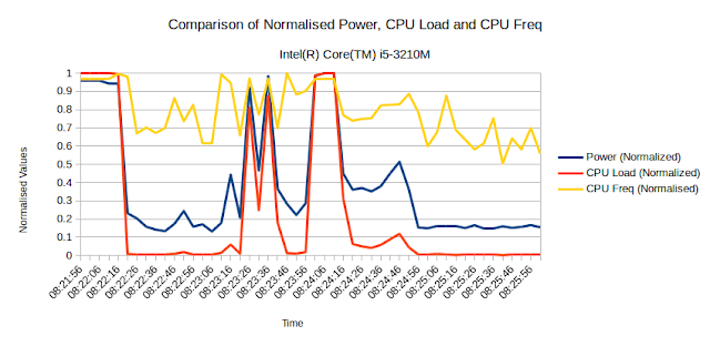 Colin King: Adding CPU states and CPU frequency stats to powerstat
