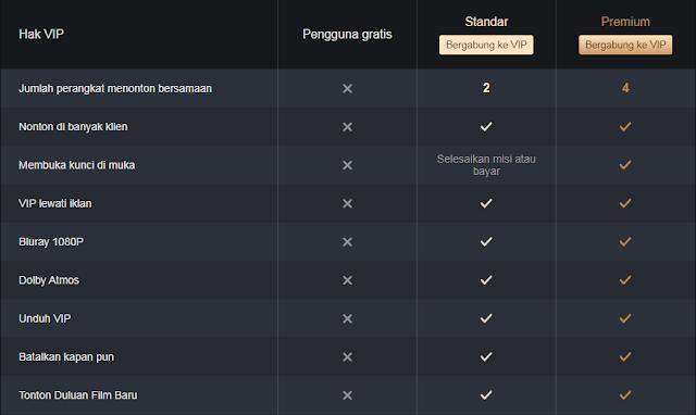 perbedaan iQIYI VIP Standar dan Premium