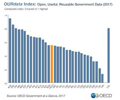 http://www.oecd.org/gov/digital-government/open-government-data.htm