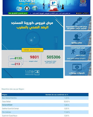 عاجل...المغرب يعلن عن تسجيل 188 إصابة جديدة مؤكدة ليرتفع العدد إلى 9801 مع تسجيل 16 حالة شفاء جديدة✍️👇👇👇
