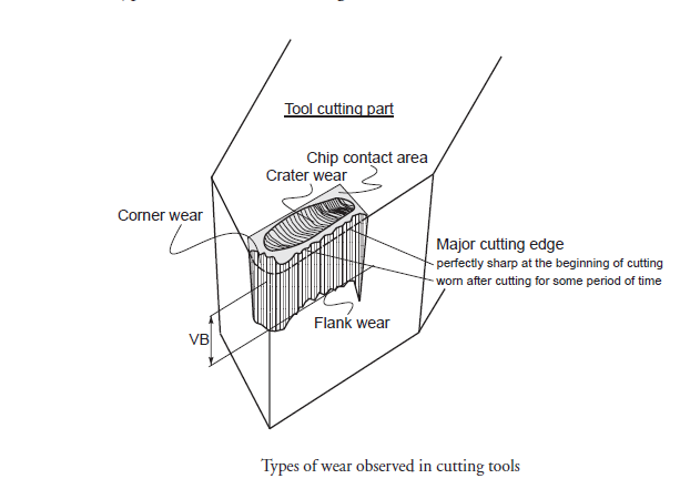 Types Of tool Wear Mechanism