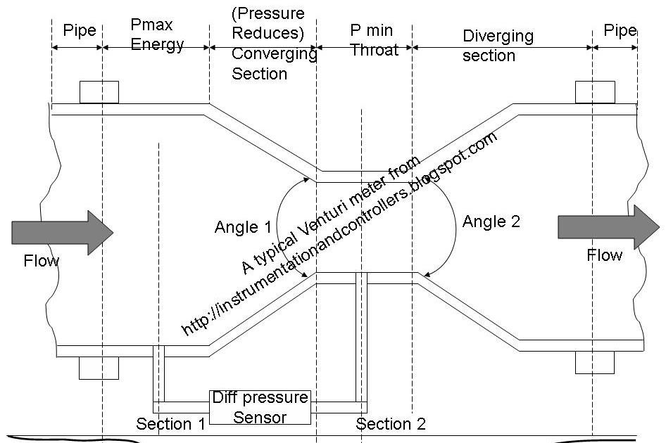 venturi diagram instrumentation and control engineering how to use venturi meter  how to use venturi meter