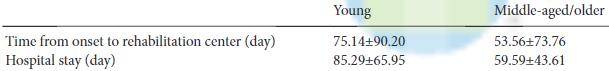 図:若年脳卒中患者の入院期間
