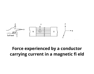 A Current-carrying Conductor Placed in a Magnetic Field