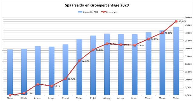 Spaargrafiek en Percentage 2020